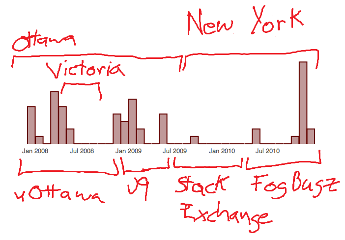 /blog/entries/2010/12/08/a_personal_timeline/by_month-3c606e2a54a3.min.png